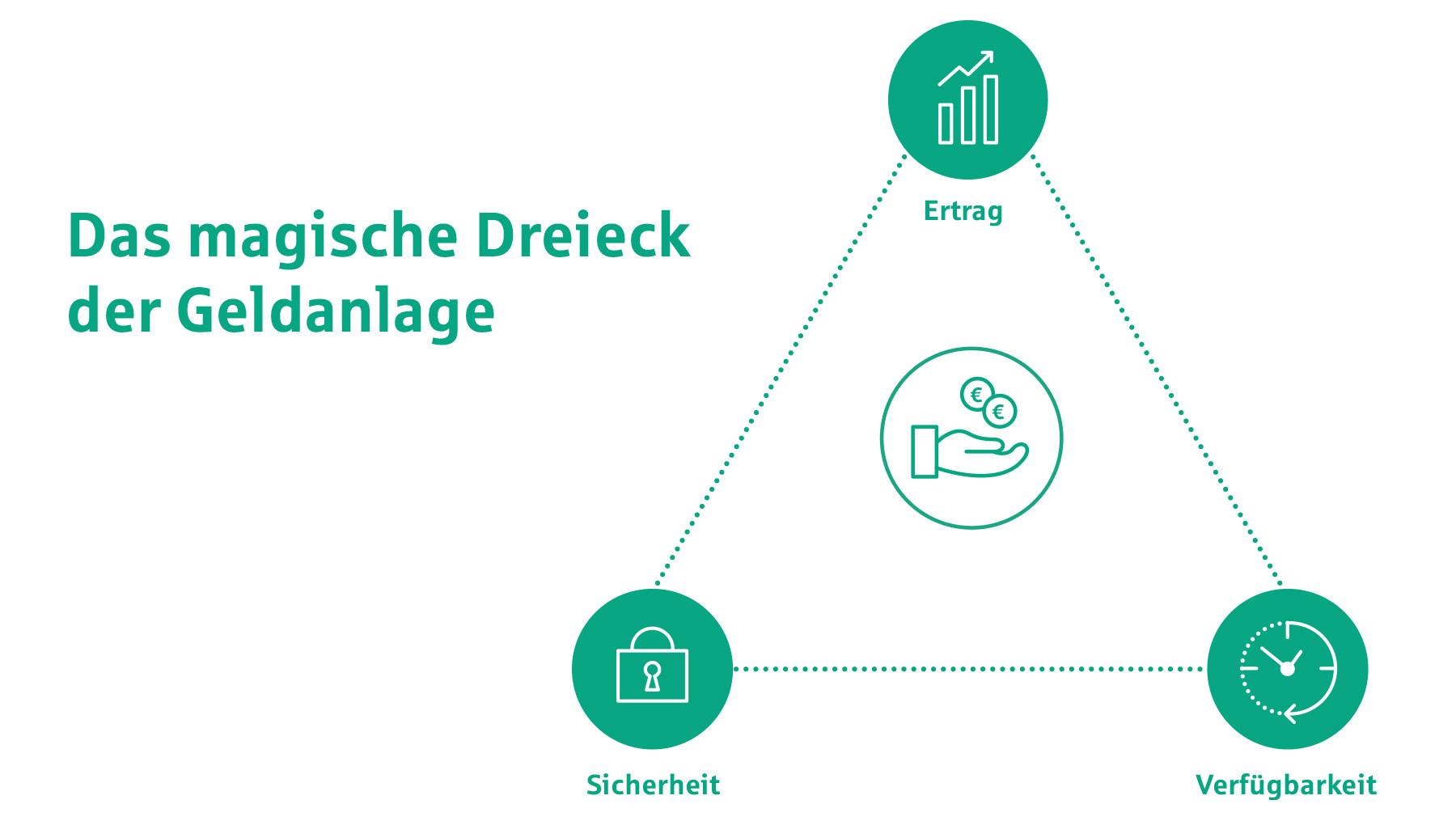 Grafik: Das magische Dreieck der Geldanlage (Ertrag, Sicherheit, Verfügbarkeit).
