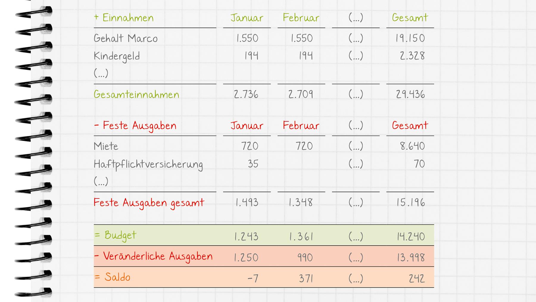 Grafik: Tabellarische Übersicht von Einnahmen, festen Ausgaben, Budget und Saldo.