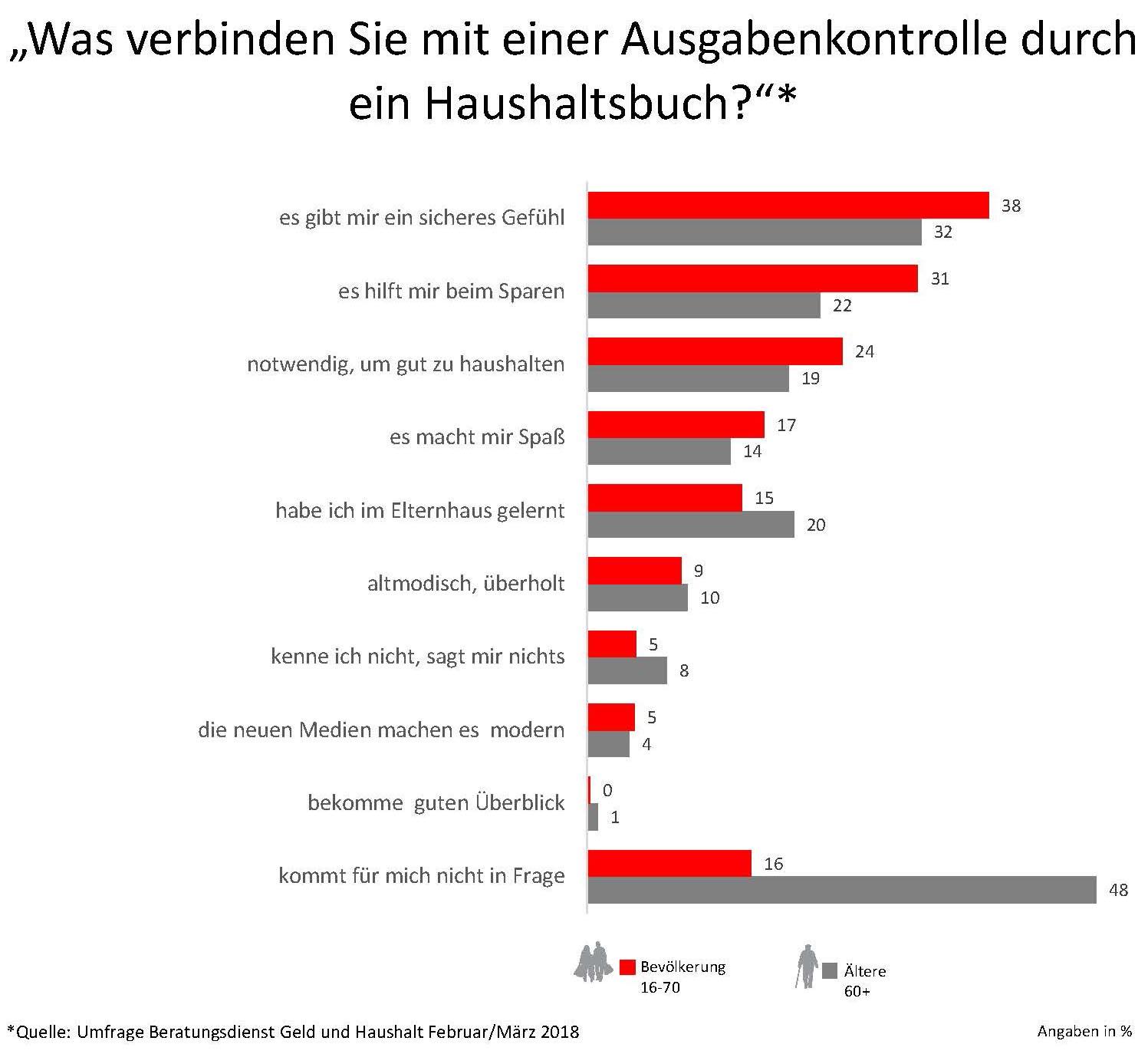 Umfrage: Was verbinden Sie mit einer Ausgabenkontrolle durch ein Haushaltsbuch?