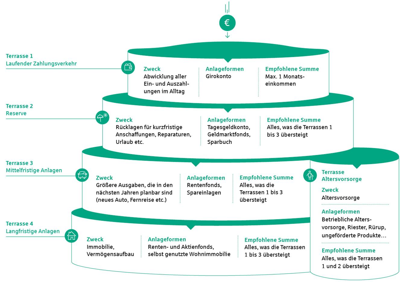 Grafik: Sparen mit dem Terrassenmodell der Geldanlage.