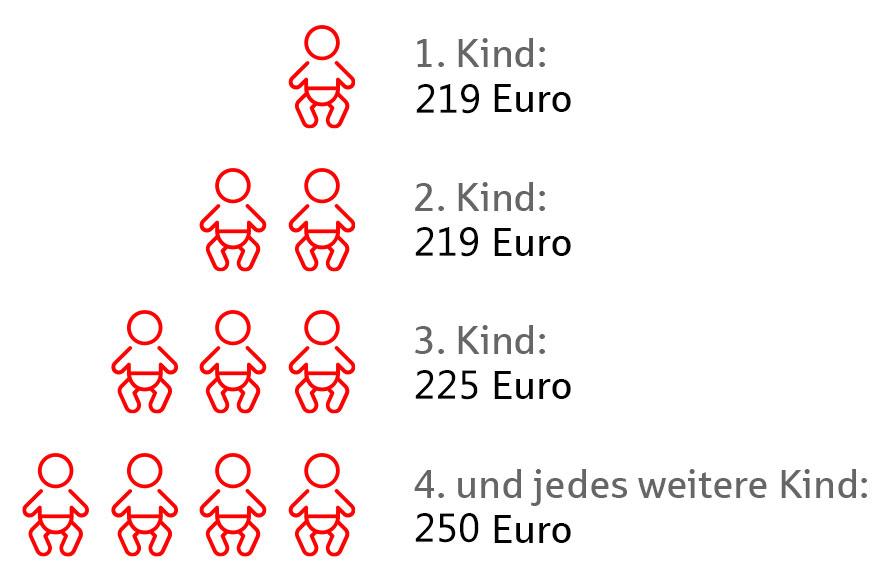 So viel Kindergeld gibt es seit 2021.