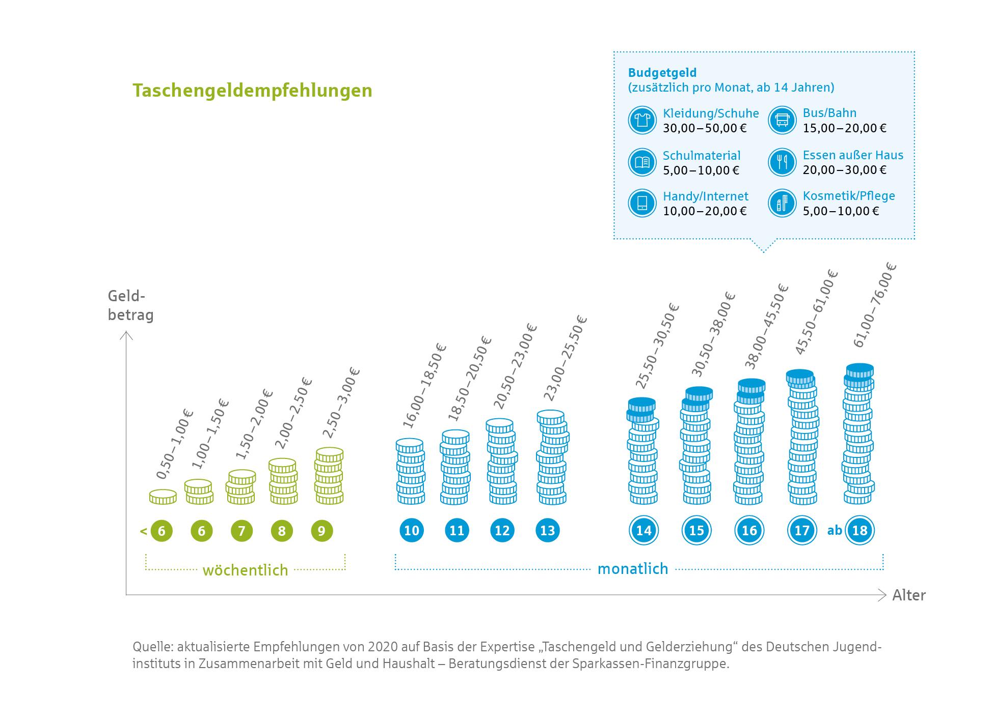Grafik Taschengeldempfehlungen nach Alter des Kindes