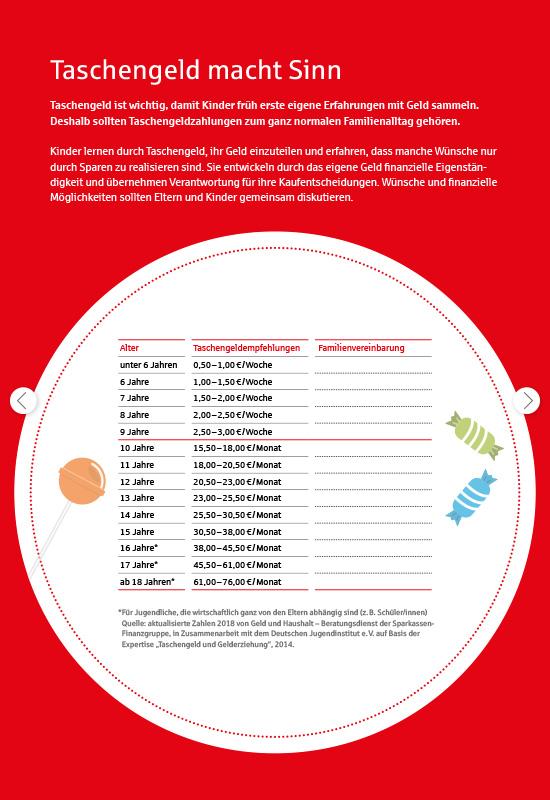 Die Drehscheibe aus dem 'Fahrplan Taschengeld für Eltern und Kinder': Taschengeldhöhe nach Alter.