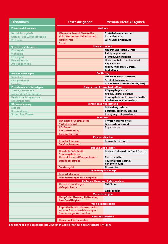Umschlagseite aus 'Mein Haushaltsbuch': Kategorien für Einnahmen und Ausgaben.