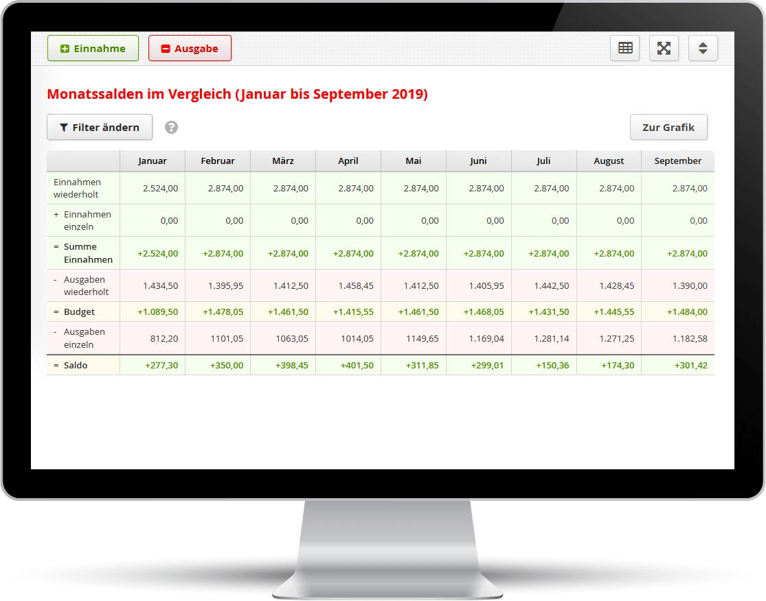 Screenshot: Im Web-Budgetplaner lassen sich die Monatssalden einfach vergleichen.